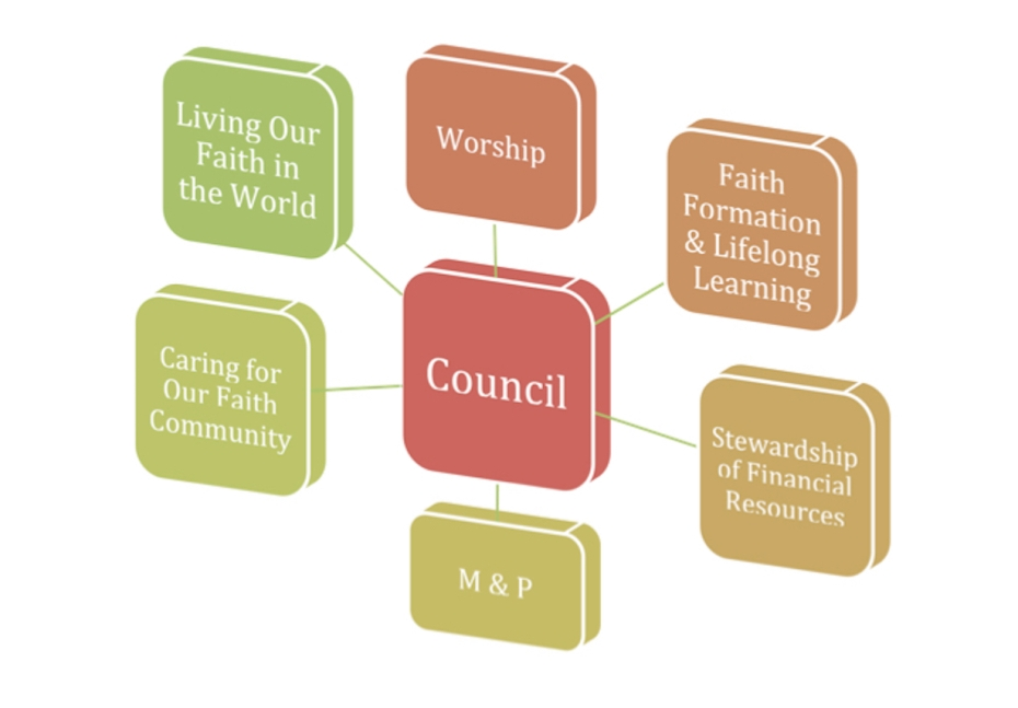 Immanuel-governance